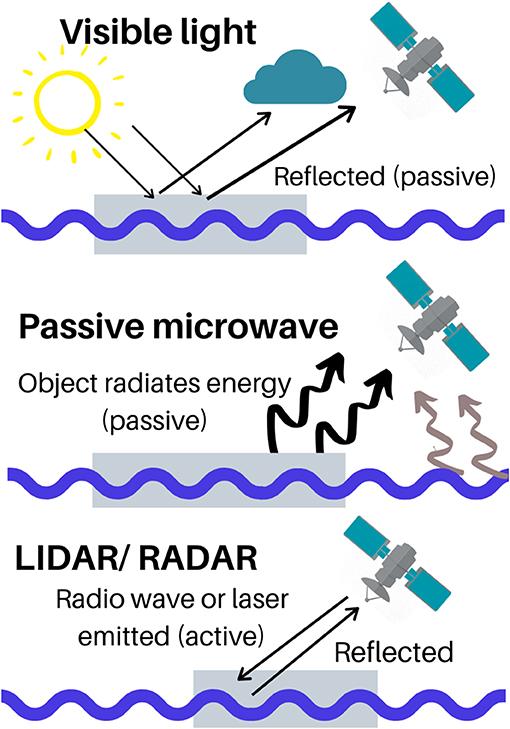 Figure 3 - Ways that sensors on satellites can detect sea ice.