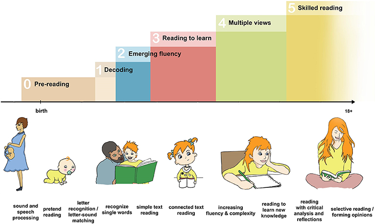 Figure 1 - Step-by-step, we learn to read.