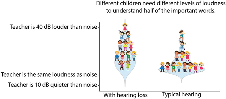 Figure 2 - Very few children understand half of what they hear when the talker is quieter than the noise.