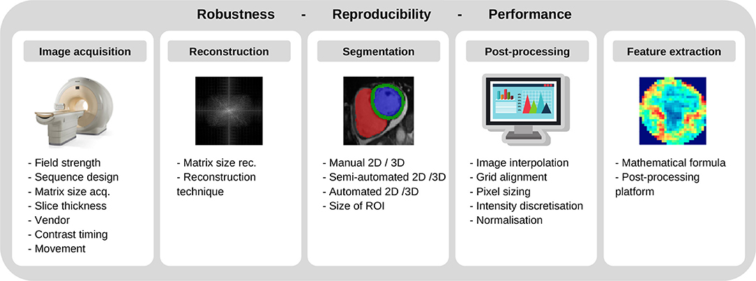 Frontiers Image Based Cardiac Diagnosis With Machine Learning A Review Cardiovascular Medicine