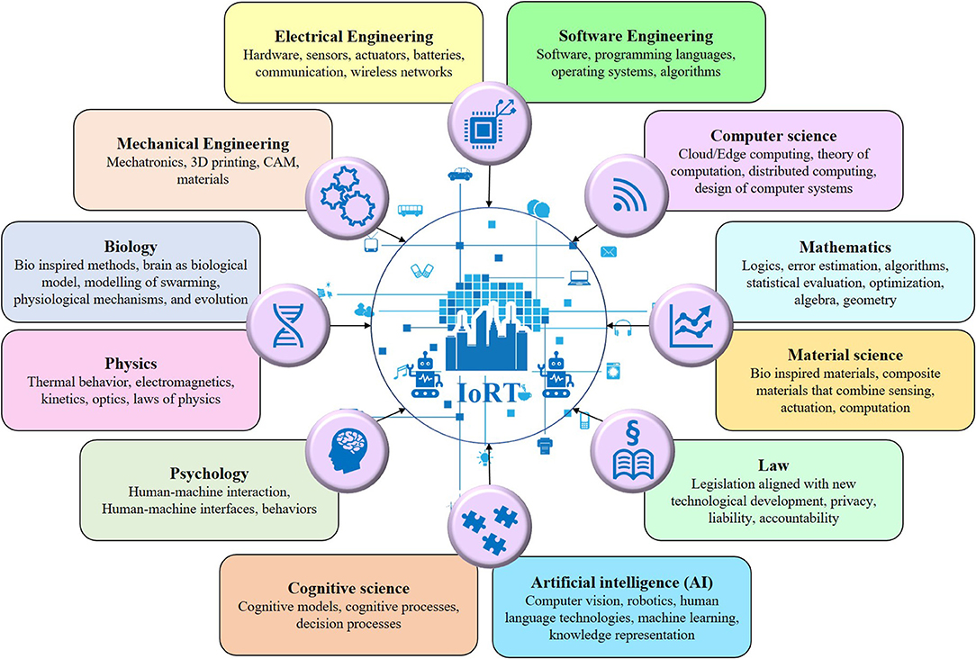 Frontiers   Internet of Robotic Things Intelligent Connectivity ...