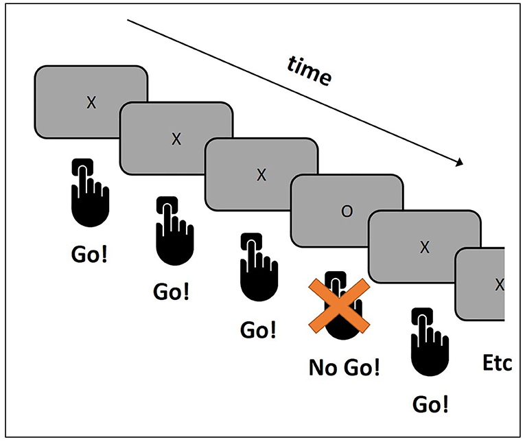 Figure 2 - The Go/No-Go task.