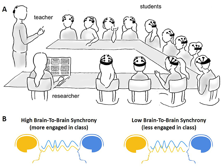 Figure 3 - (A) EEG can be used to measure the brain waves of students in a high school classroom (from: Dikker et al. [3]).