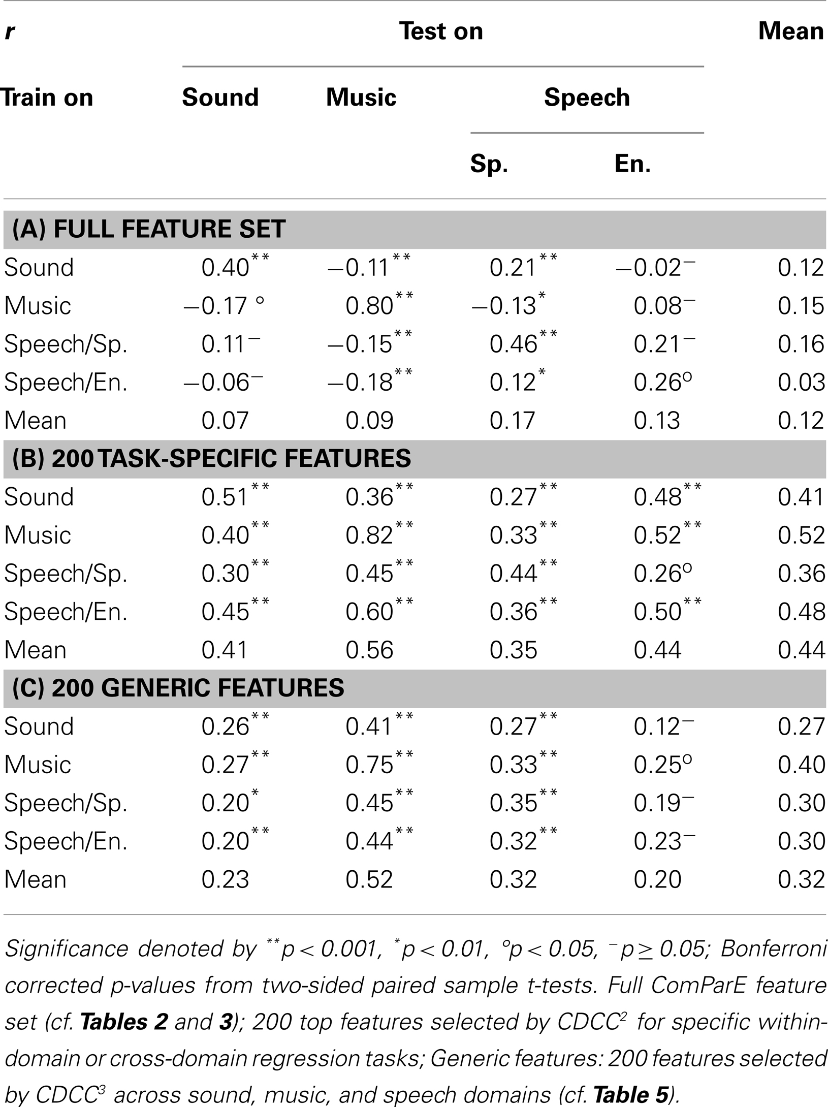 Frontiers | On the Acoustics of Emotion in Audio: What Speech, Music
