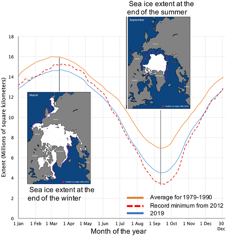 Figure 1 - The seasonal sea-ice cycle in the Arctic.