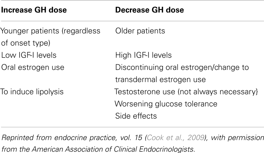 Frontiers | Adult Growth Hormone Deficiency – Benefits, Side