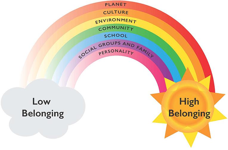 Figure 2 - Rainbow model of school belonging.
