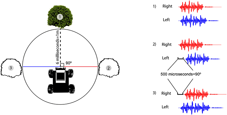 Figure 3 - How the Robat measures direction and distance using sound.