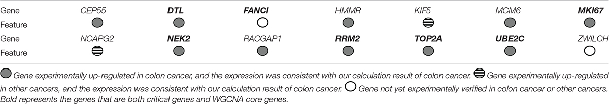 Frontiers Bioinformatics Analysis Of Prognostic Mirna Signature And Potential Critical Genes In Colon Cancer Genetics