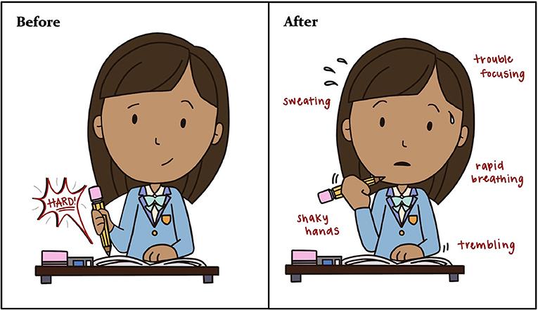 Figure 1 - Ways in which our bodies respond to choking under pressure.