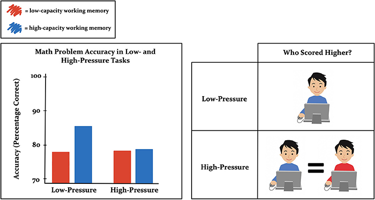 Figure 2 - Results of the working memory experiment.