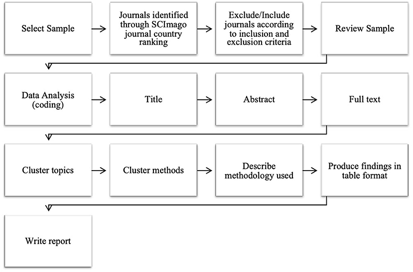 Frontiers The Use Of Research Methods In Psychological Research A Systematised Review Research Metrics And Analytics