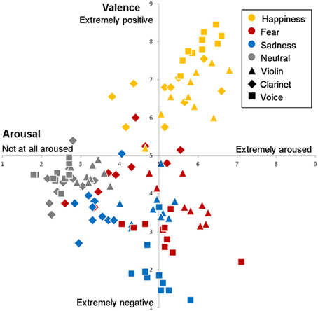 "Frontiers | The ""Musical Emotional Bursts"": a validated set"