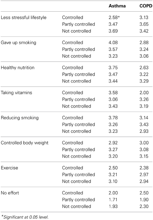 Copd in nurition paper research