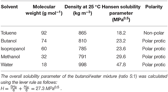 Frontiers Ligand And Solvent Selection For Enhanced Separation Of Palladium Catalysts By Organic Solvent Nanofiltration Chemistry