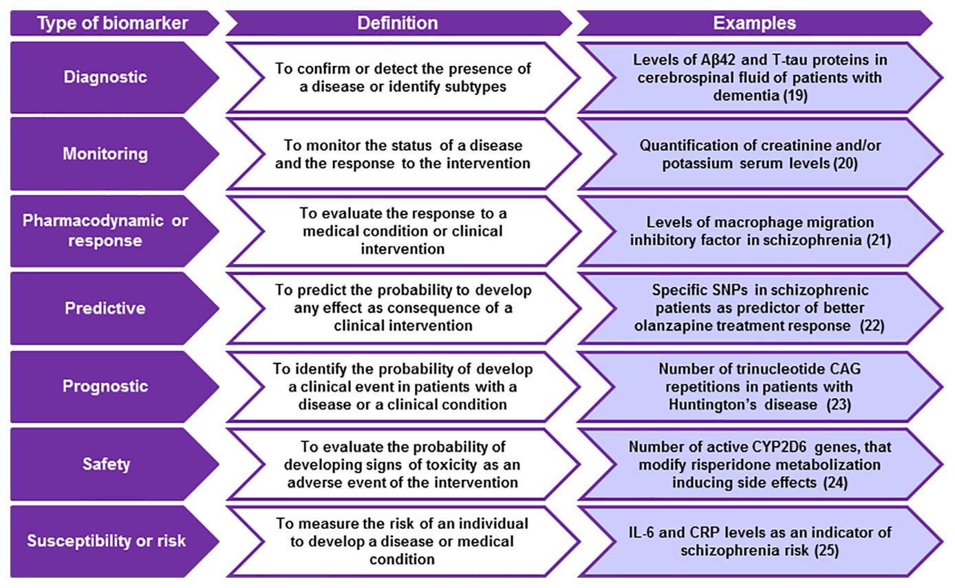 frontiers biomarkers in psychiatry