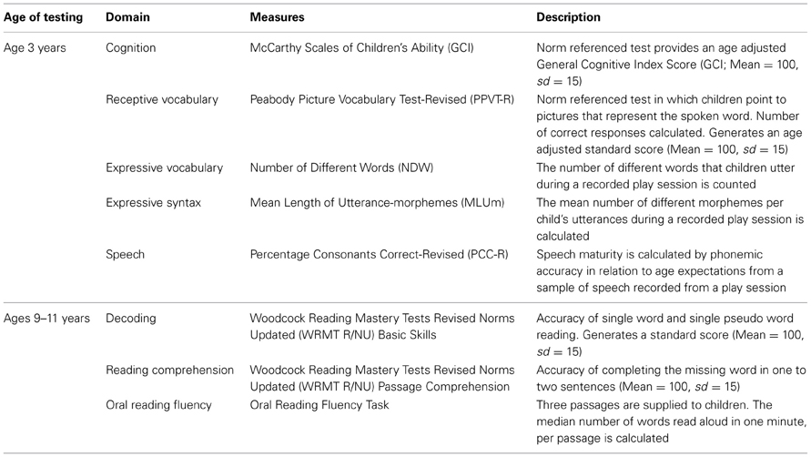 Frontiers | Effects of early language, speech, and cognition