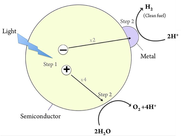 Figure 1 - The photocatalytic process.