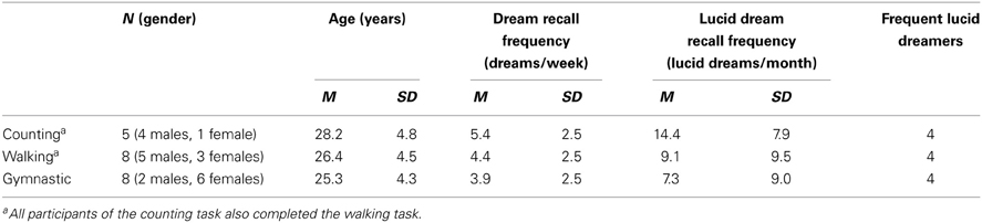 Frontiers | Time for actions in lucid dreams: effects of task