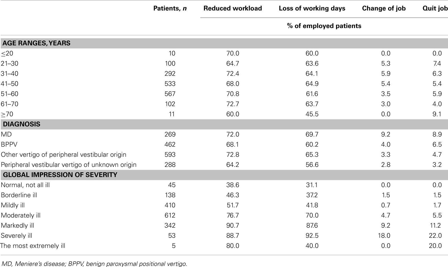 impact of working status on their Union think that their health is at risk because of their work, and that the larger the number of hours worked the greater is the share of employees who agree with it (figure 2) many studies try to estimate the impact of work on health, however the estimated sign.