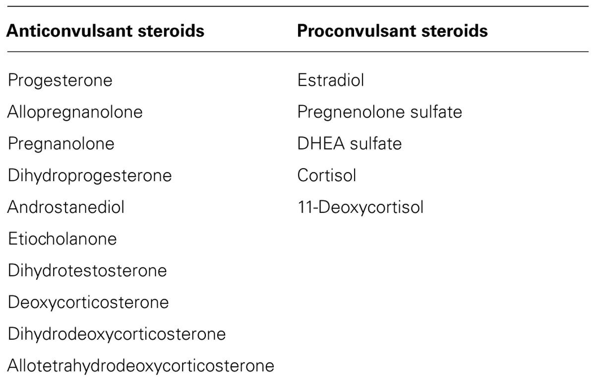 Seizures and Hormones