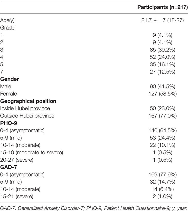 Frontiers Online Mental Health Survey In A Medical College In China During The Covid 19 Outbreak Psychiatry