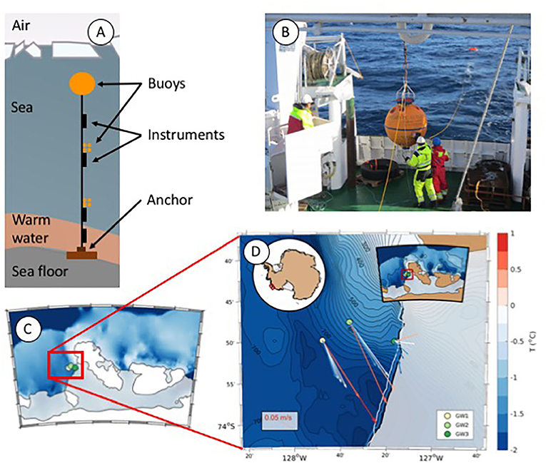 Figure 2 - (A) A mooring in the ocean, showing the anchor that keeps it in place, the buoys that keep it upright, and the various instruments to measure the water's temperature, how much salt there is in the water, and the direction and speed of the currents.