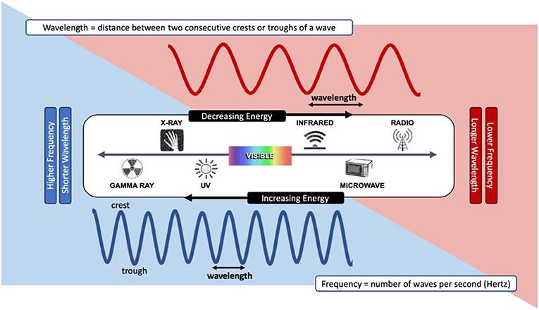 Figure 2 - The electromagnetic radiation spectrum.
