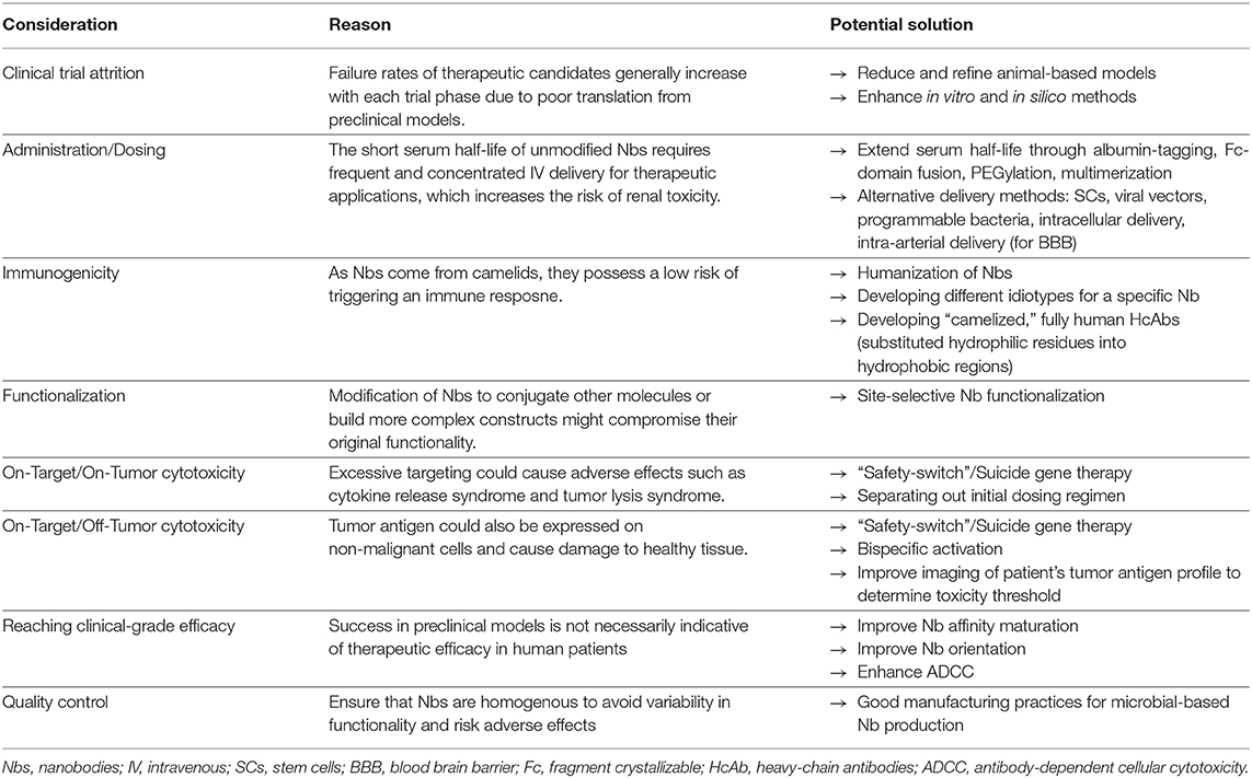 Frontiers Nanobodies Next Generation Of Cancer Diagnostics And Therapeutics Oncology