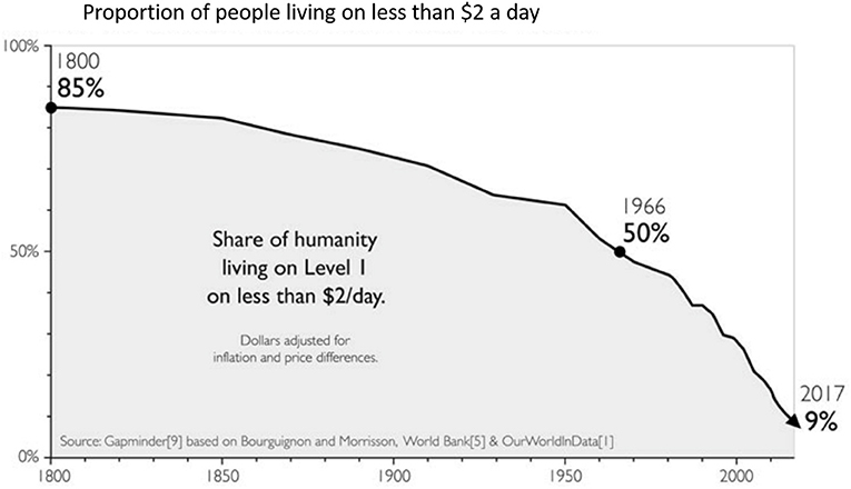 Figure 2 - For most of human history, most people had just enough to survive.