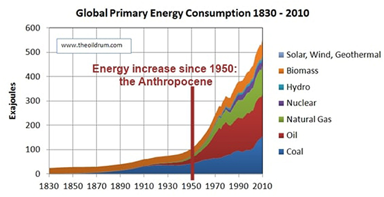 Figure 3 - For most of human history, most energy came from agriculture (food), from humans working very hard, from domesticated animals, such as oxen and horses, and from the burning of wood.