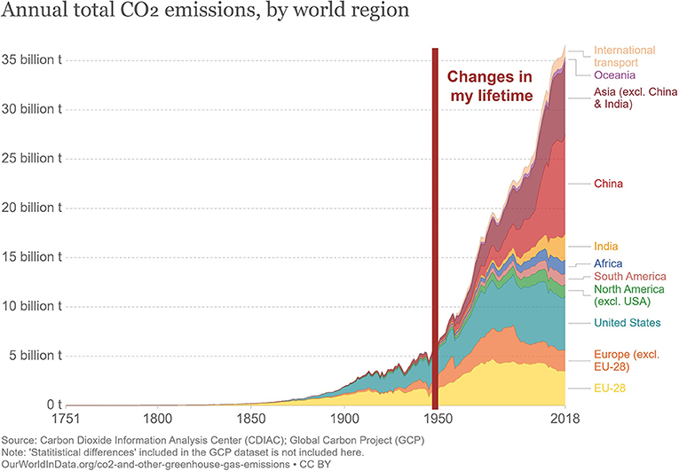 Figure 4 - For most of human history, human activities did not have much impact on the global environment.
