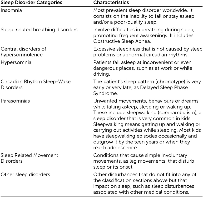 Table 1 - Categories of sleep disorders and characteristics.