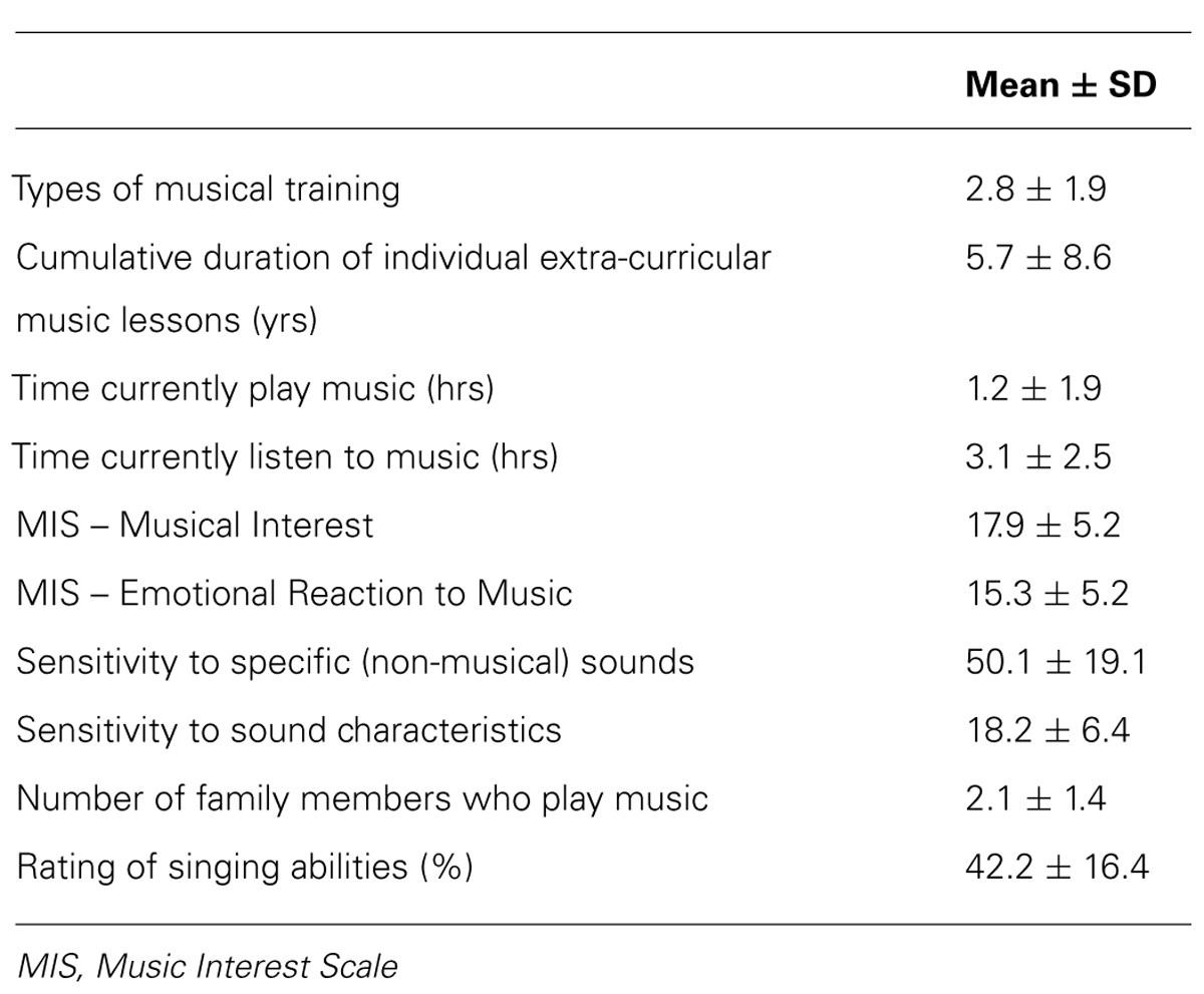Frontiers | (A)musicality in Williams syndrome: examining