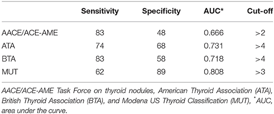Frontiers The Added Value Of Operator S Judgement In Thyroid Nodule Ultrasound Classification Arising From Histologically Based Comparison Of Different Risk Stratification Systems Endocrinology