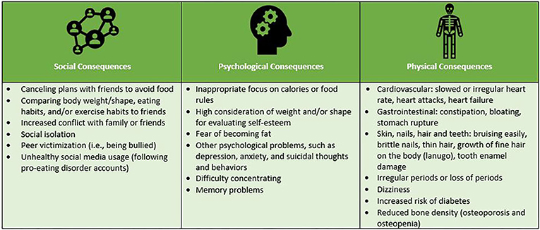 Figure 1 - Some common consequences of eating disorders.