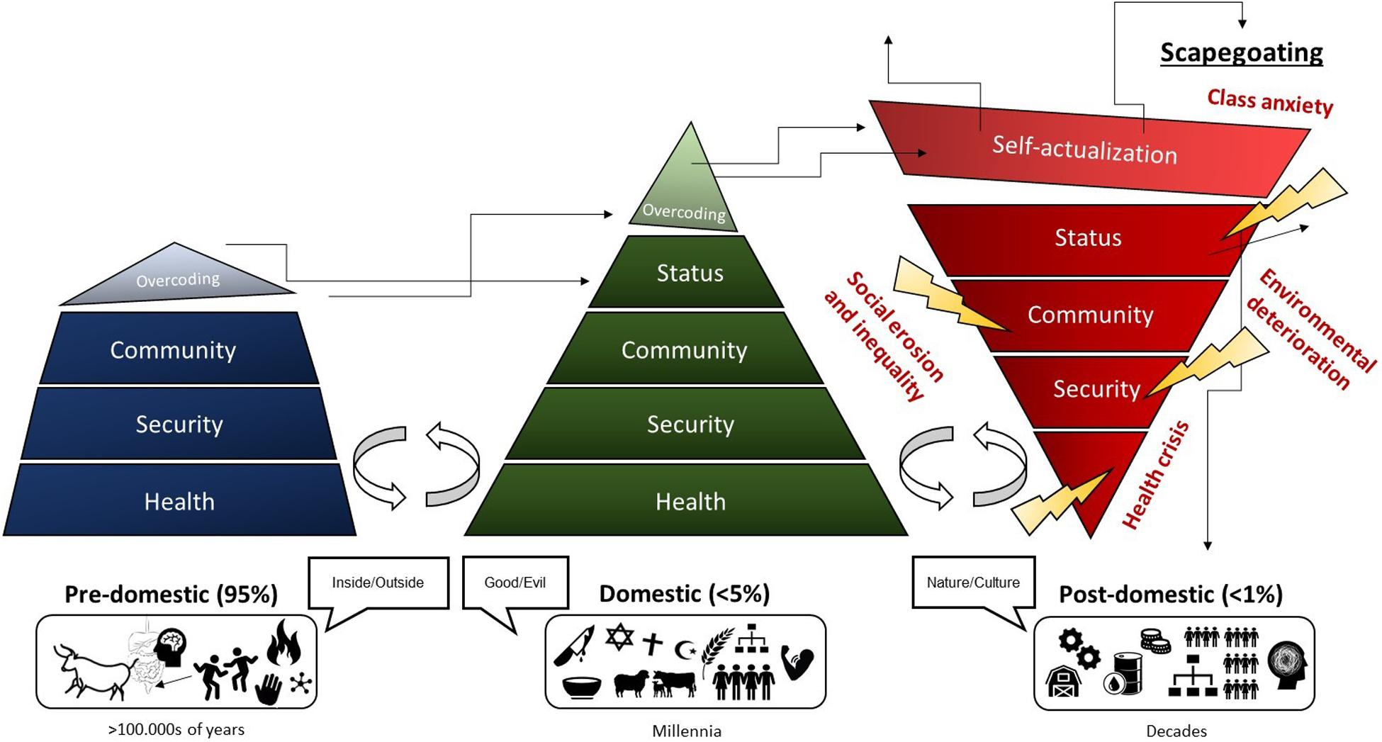 Frontiers Livestock In Evolving Foodscapes And Thoughtscapes Sustainable Food Systems