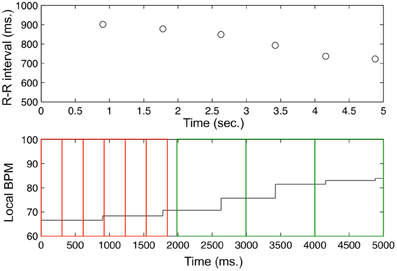Frontiers | Using complexity metrics with R-R intervals and