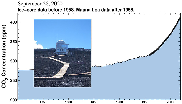 Figure 2 - CO2 is measured in the air at an observatory in Mauna Loa, Hawaii (photograph), by scientists from the Scripps Institute of Oceanography.1