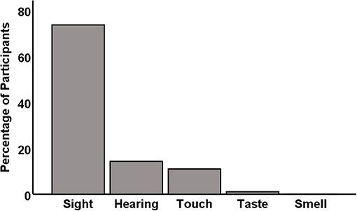 Figure 1 - In an online survey, participants were asked which sense they are most afraid to lose (for details, see [1]).