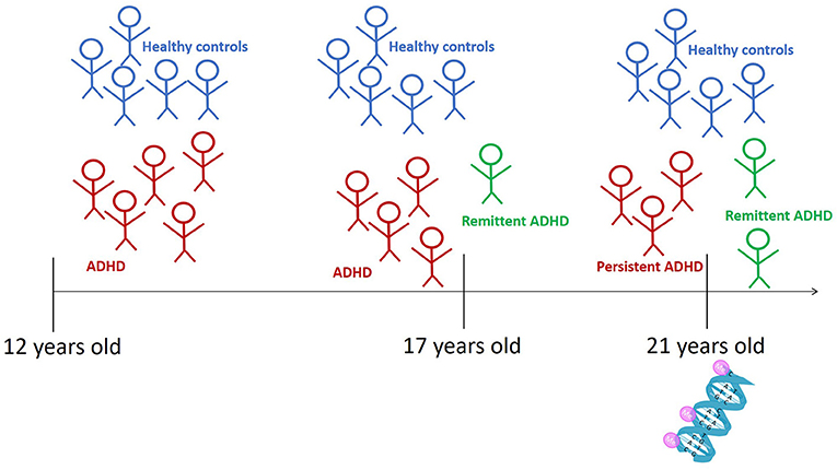 Figure 3 - We asked 12-year-old children to come to our laboratory and we assessed whether they had ADHD.