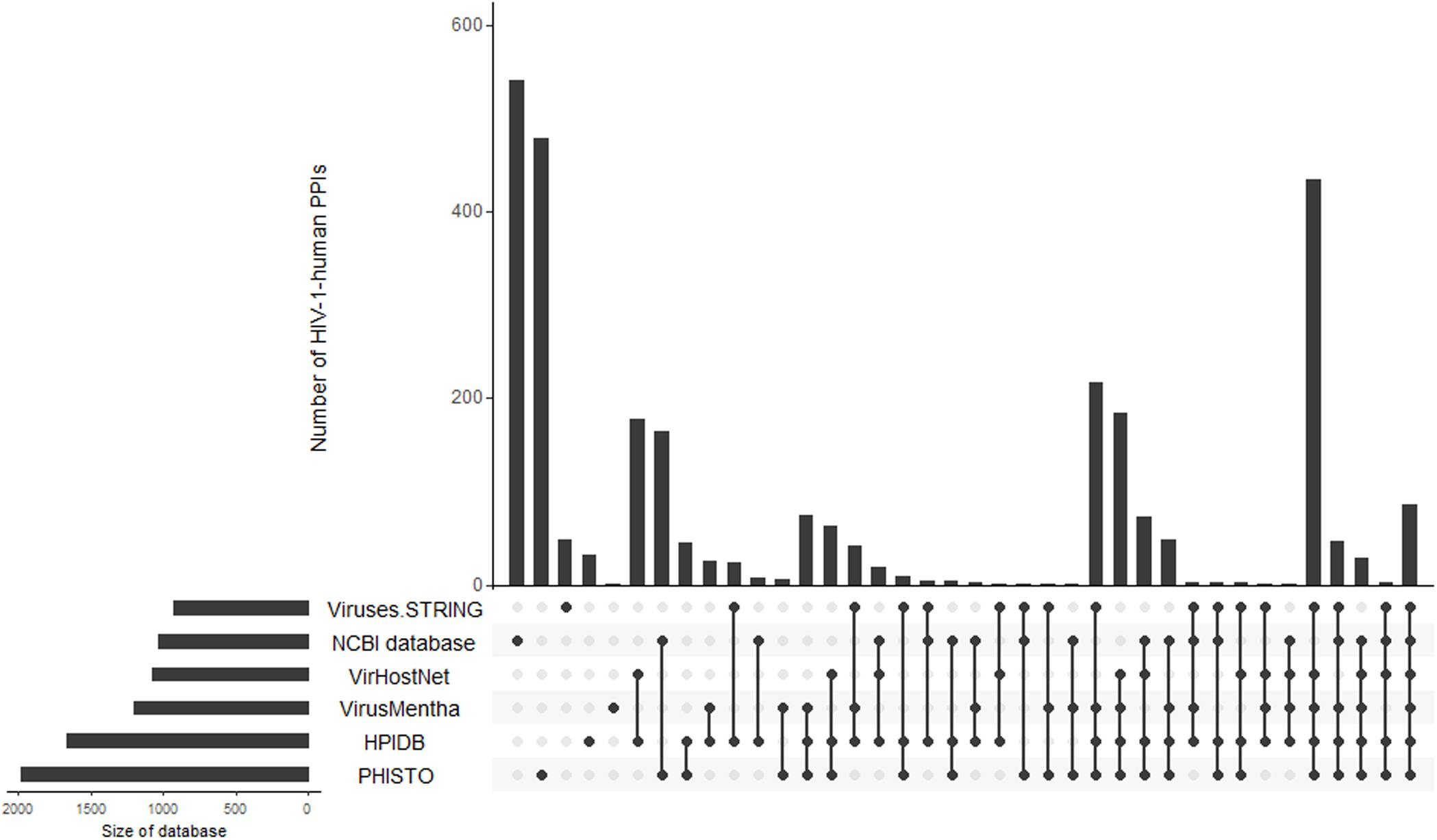 Frontiers Network Based Analysis Of Omics Data To Understand The Hiv Host Interaction Microbiology