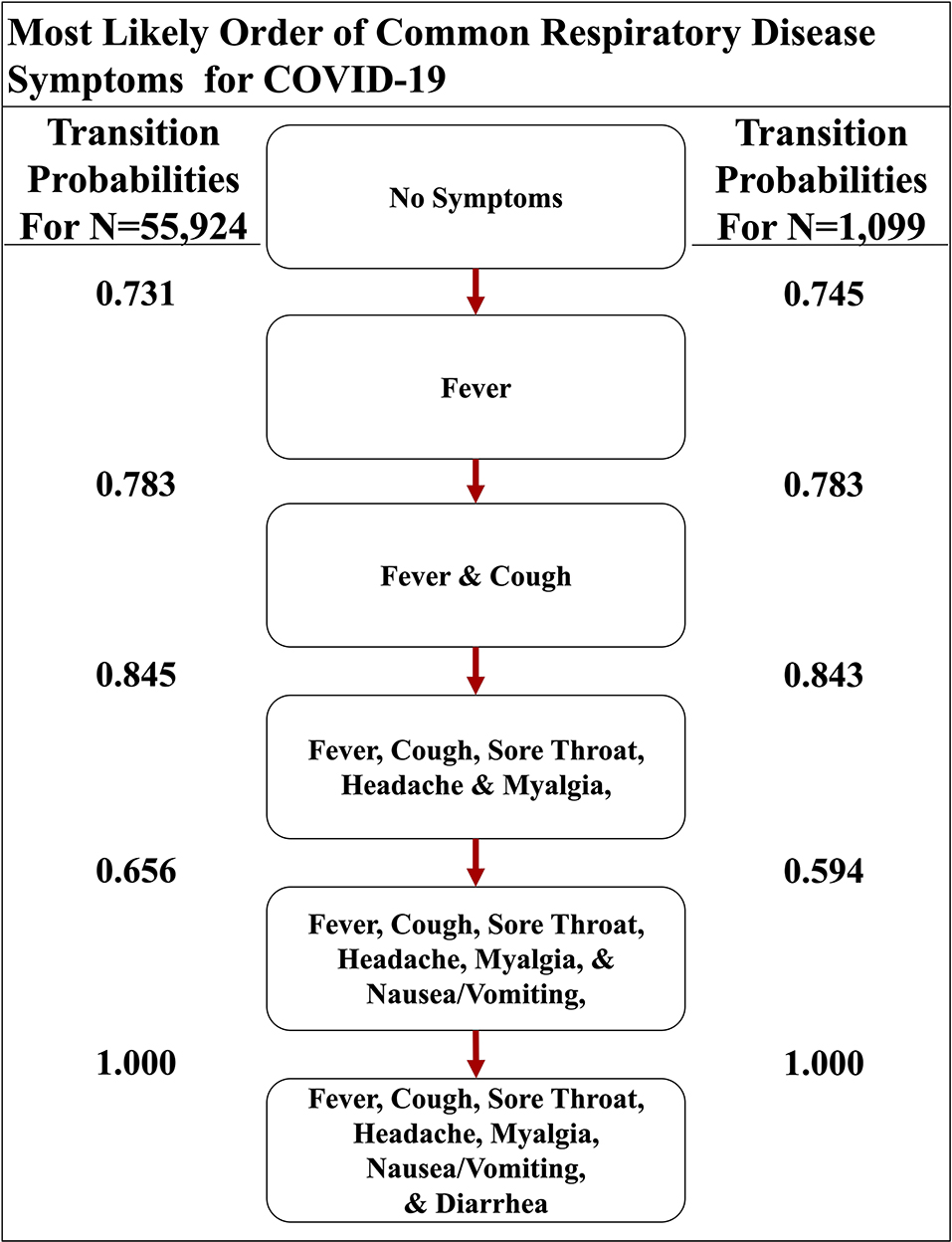 Frontiers Modeling The Onset Of Symptoms Of Covid 19 Public Health