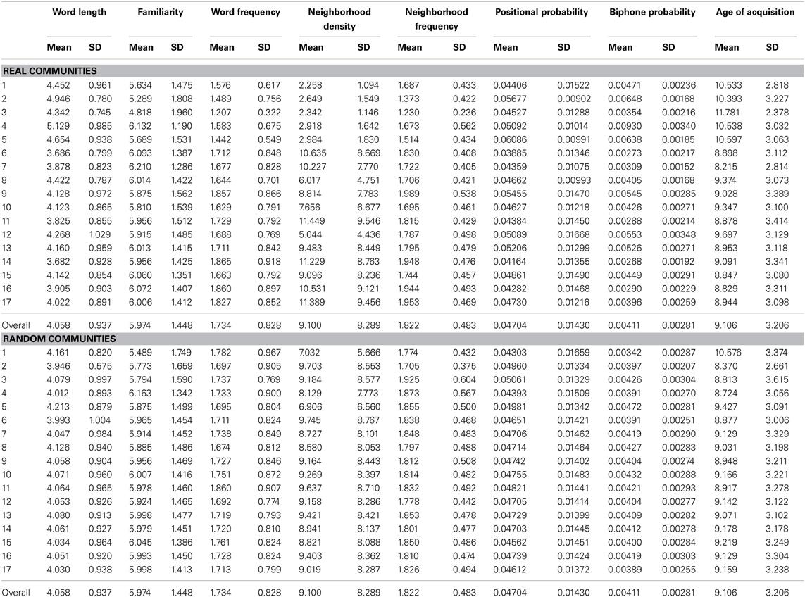 15 Z TABLE STATISTICS CALCULATOR