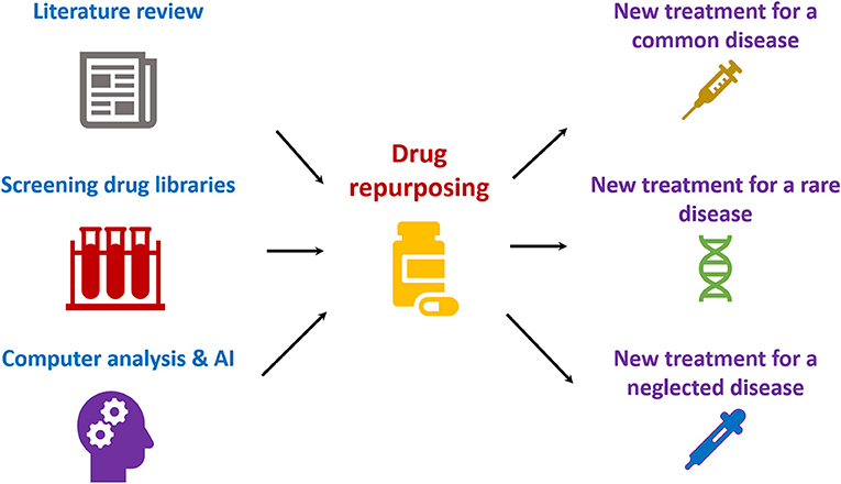 Figure 1 - Drug repurposing can be achieved by literature search, screening collections of drugs in the laboratory, or by using computers and artificial intelligence (AI).