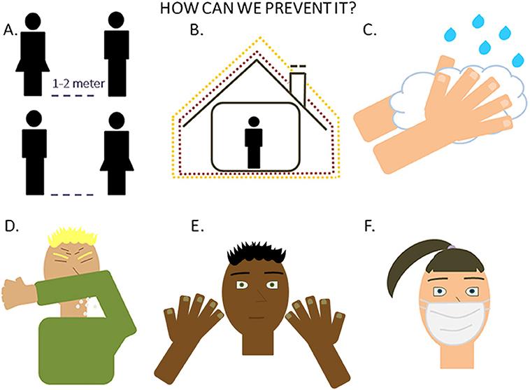 איור 4 - כיצד למנוע זיהום של SARS-CoV-2.