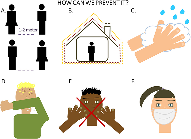 Figure 4 - How to prevent SARS-CoV-2 infection.
