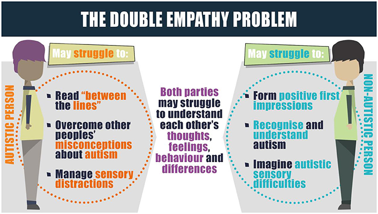 Figure 1 - Autistic and non-autistic people can find it difficult to understand each other.