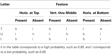 Frontiers | Integrating probabilistic models of perception