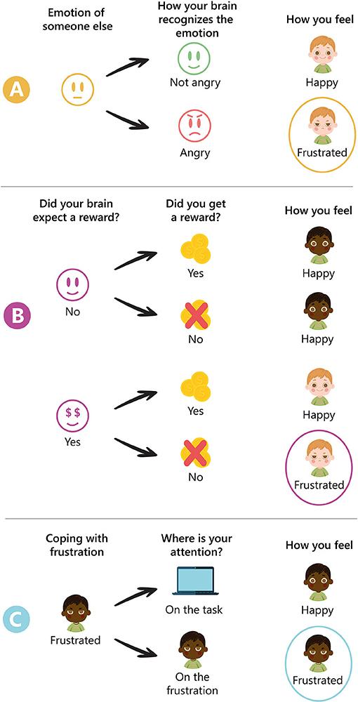 Figure 2 - Three ways that children can get irritable.